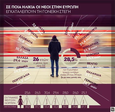 Το γράφημα αποτυπώνει στοιχεία της Eurostat σχετικά με το ποσοστό των νεαρών ενηλίκων της Ε.Ε. που εξακολουθεί να ζει με τους γονείς του