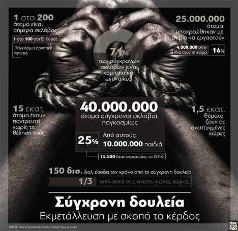 Το γράφημα αποτυπώνει στοιχεία για τη δουλεία στη σύγχρονη εποχή, παγκοσμίως / ΑΠΕ-ΜΠΕ / Δημοσιογραφική επιμέλεια:: Βασ. Κοριμέντζας